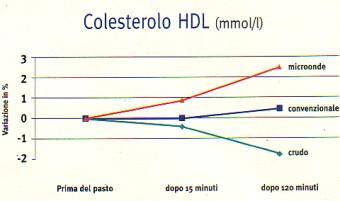 MICROONDE Colesterolo