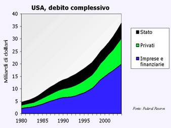 Il debito complessivo USA