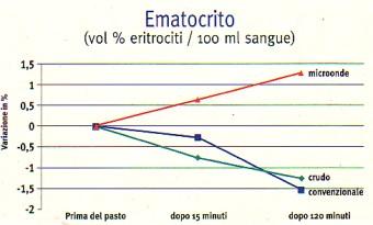 MICROONDE Ematocrito