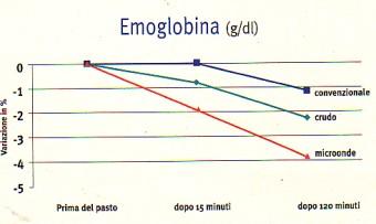 MICROONDE Emoglobina