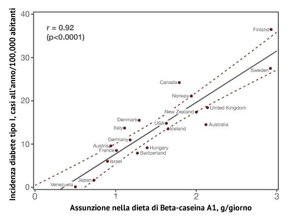 dieta per diabete mellito di tipo 1